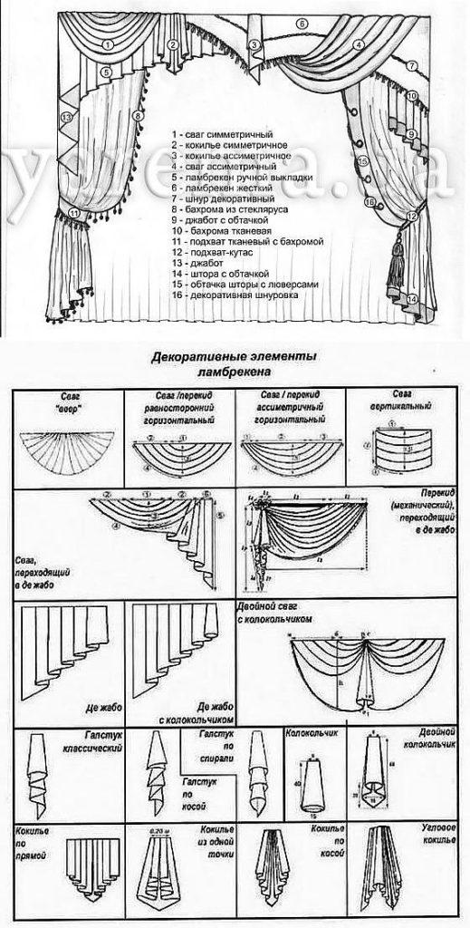 из чего состоит ламбрекен - элементы ламбрекена