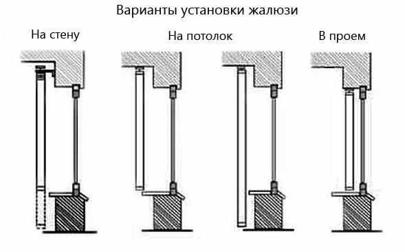 варианты крепления рулонных штор