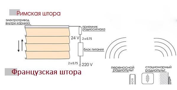 электрокарнизы для римских и французских штор