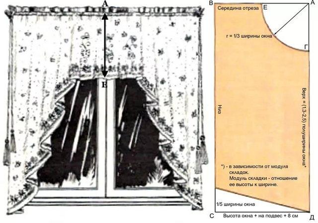 Выкройка штор на кухню своими руками арка 337